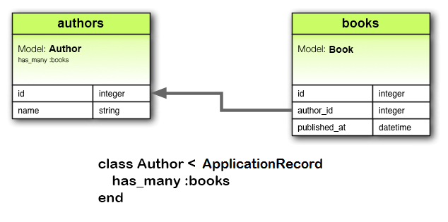 has_many Association Diagram