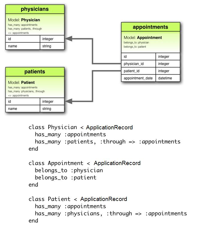 has_many :through Association Diagram