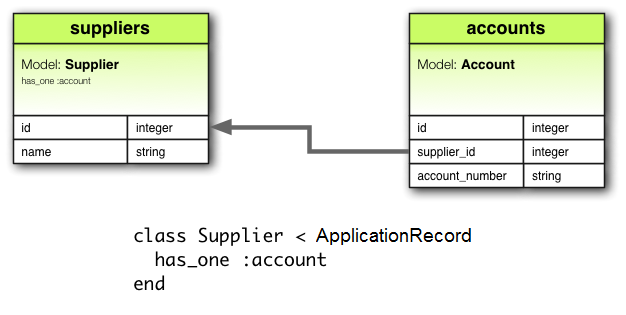 has_one Association Diagram