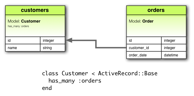 Ruby on rails guides a guide to active record associations hasmany association diagram ccuart Choice Image