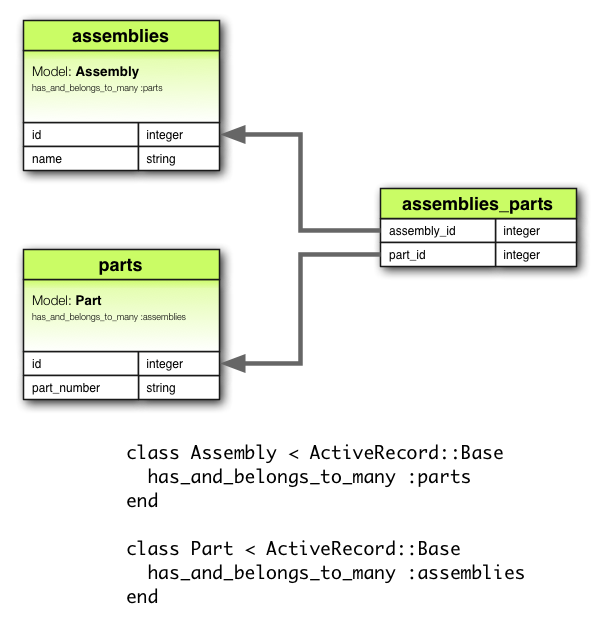 Ruby on rails guides a guide to active record associations hasandbelongstomany association diagram ccuart Gallery
