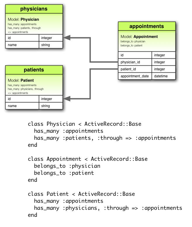 Ruby on rails guides a guide to active record associations hasmany through association diagram ccuart Gallery