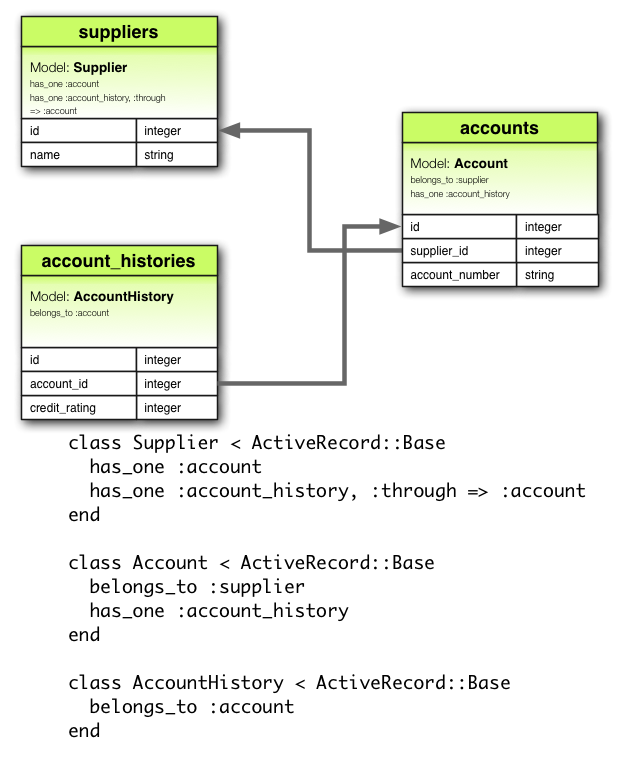 Active record associations ruby on rails guides hasone through association diagram ccuart Gallery